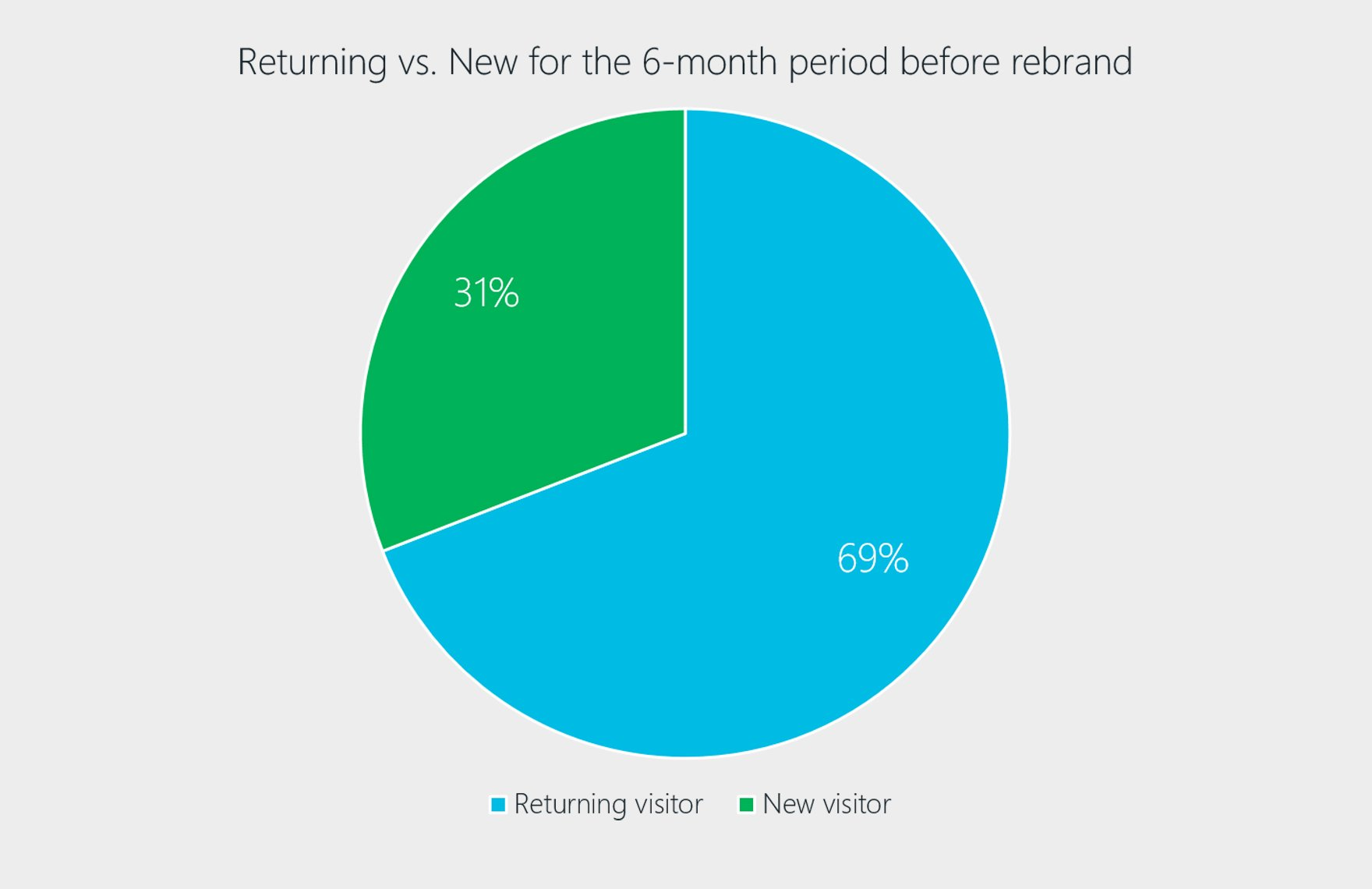 Returning vs New visitors for the 6-month period chart.