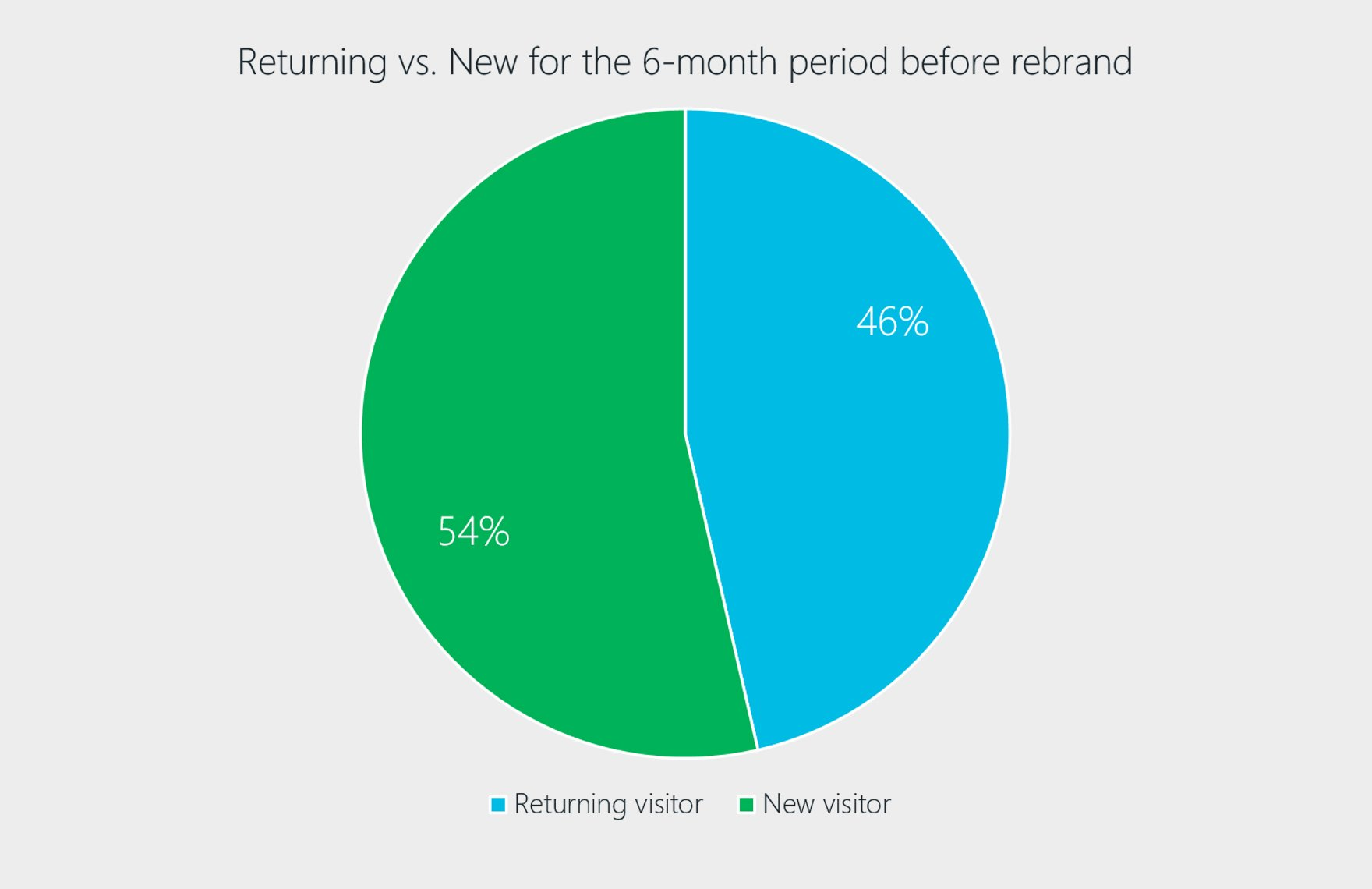 Returning vs New visitors for 6-month period chart.