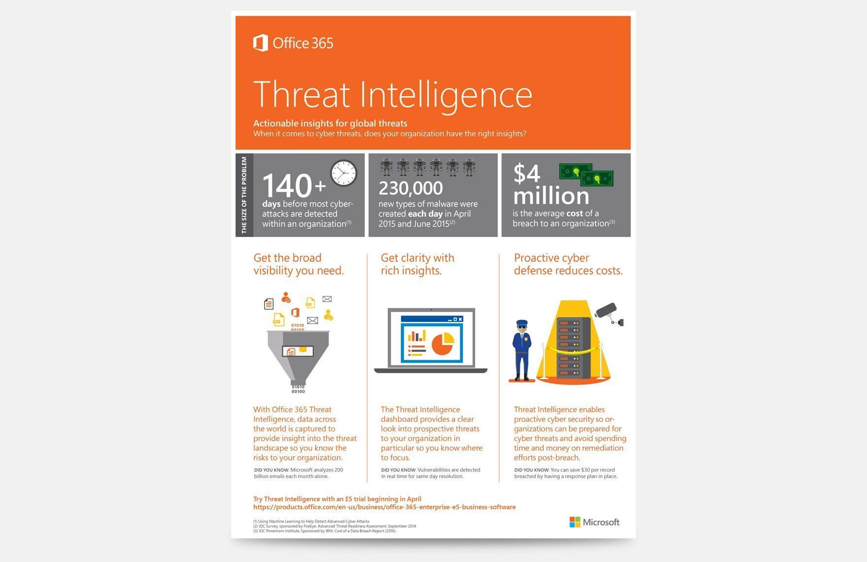 Office 365 print collateral for threat intelligence.