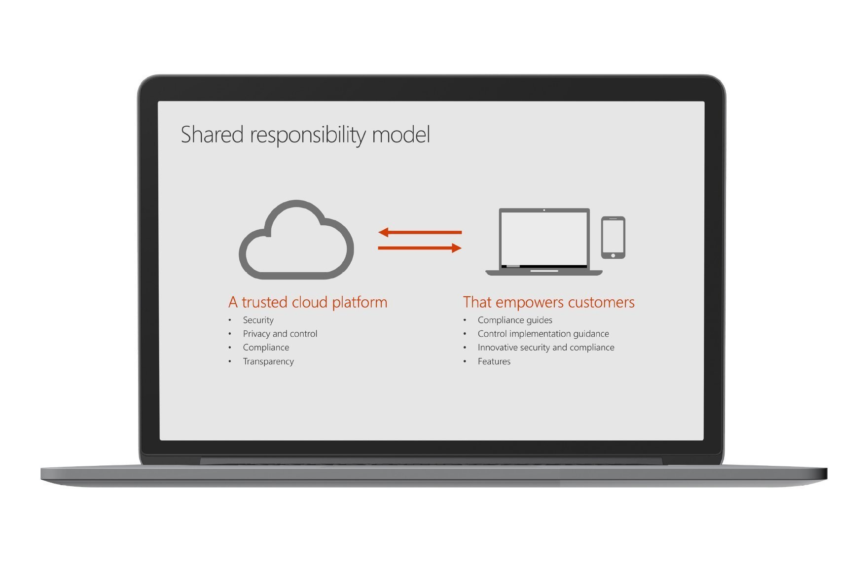 Microsoft Office shared responsibility model.